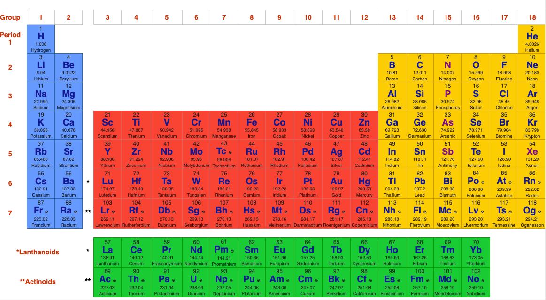 جدول تناوبی شیمی و جدول مندلیف